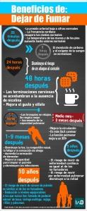 Infografía con los beneficios de dejar de fumar/InD